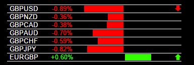 Currency Strength Trading GBP/USD 1-12-2016