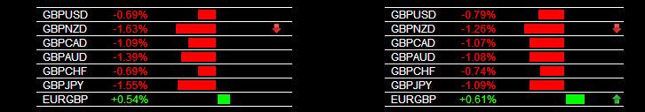 Forex Alert System GBP Weakness 1-13-2014