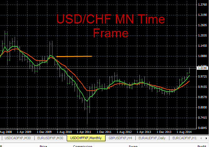 Forex Chart Analysis USD/CHF 1-14-2015