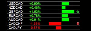 Currency Strength Trading CAD Weakness 1-20-2015