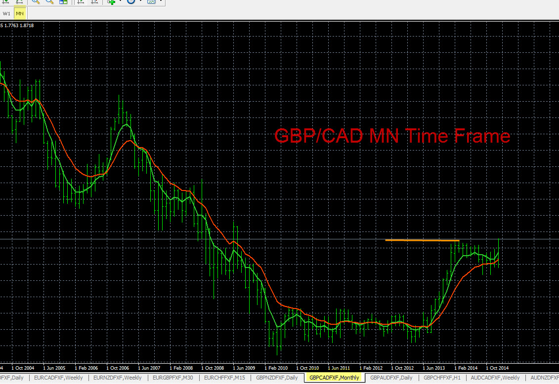 Currency Pair Analysis GBP/CAD 1-21-2015