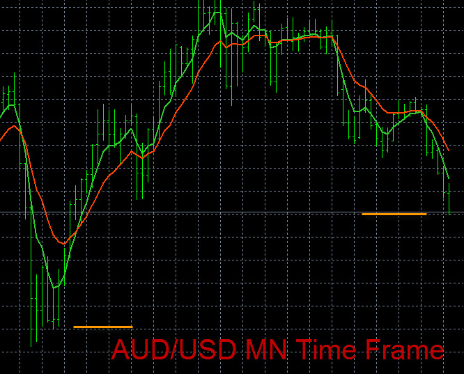 Forex trends today