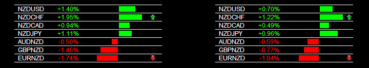 NZD Currency Strength 1-3-2014