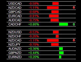 Forex Market NZD/CAD Sell Signal 1-31-2014