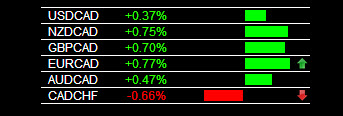 CAD Currency Weakness