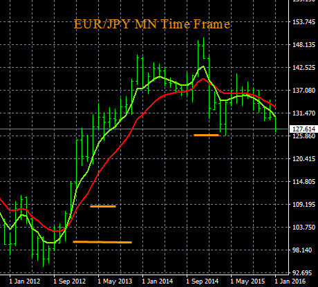 Forex Chart Analysis EUR/JPY 1-6-2016