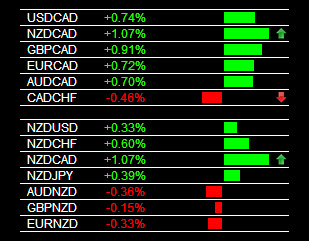 Currency Trading Signals NZD/CAD Buy 1-7-2014