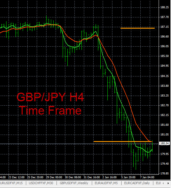 Forex Trading Charts GBP/JPY 1-7-2015