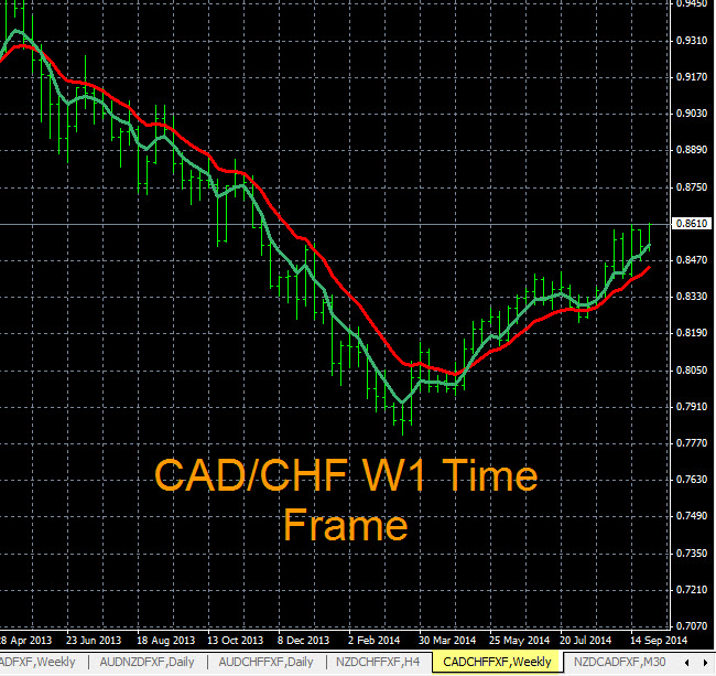 Forex Trend Indicators CAD/CHF 10-1-2014