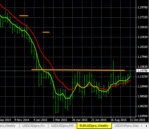Forex historical data eurusd