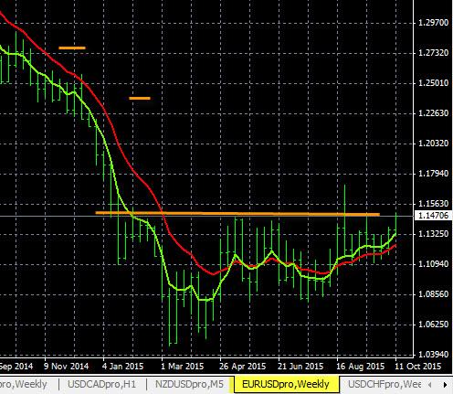 EUR/USD Chart 10-14-2015