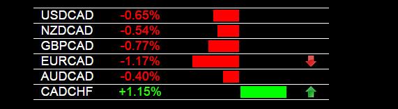 Live Forex Signals EUR/CAD 10-21-2014