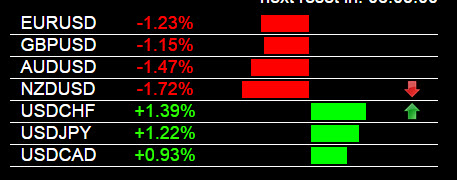 Non-Farm Payrolls USD Strength 10-3-2014
