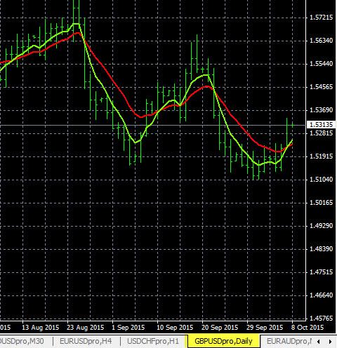 GBP/USD D1 Time Frame 10-7-2015
