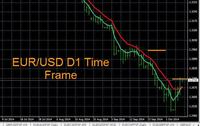 Forex Trend Analysis EUR/USD 10-8-2014