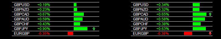 Forex Alerts GBP Strength 11/14/2013