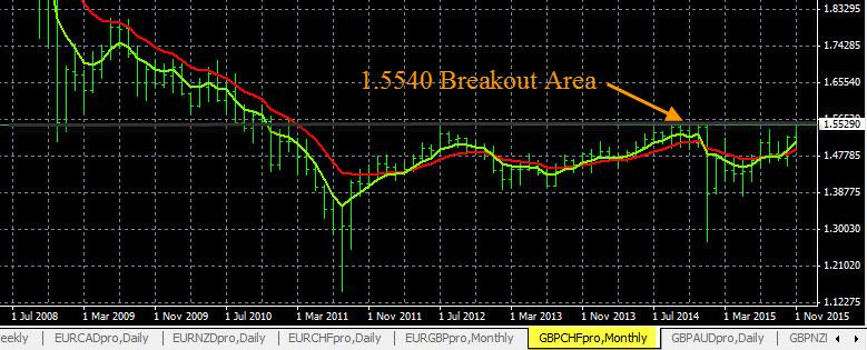 GBP/CHF Trading Plan 11-18-2015