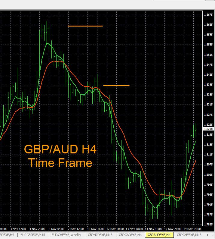 Forex aud vs gbp