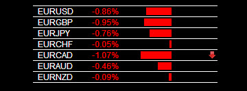 Forex Signal System EUR Weakness 11-20-2013