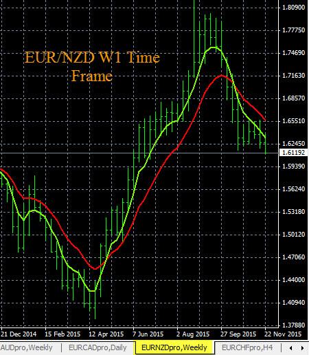 Forex Trend Analysis EUR/NZD 11-25-2015