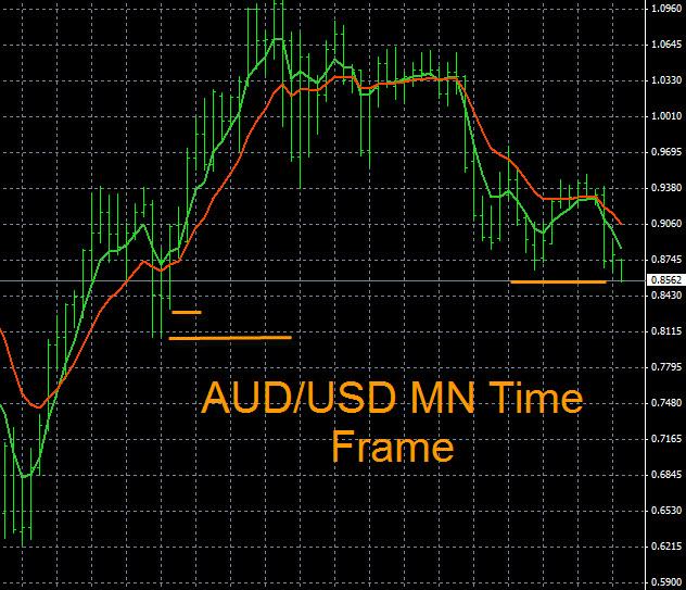 AUD/USD Trend Analysis 11-5-2014