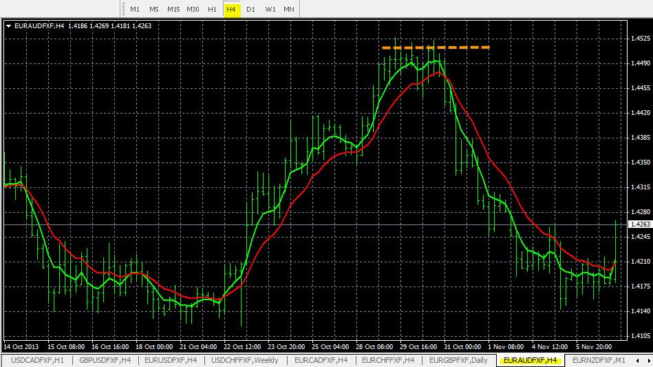 Eur/aud forex news