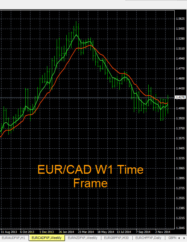 EUR/CAD Chart 12-10-2014