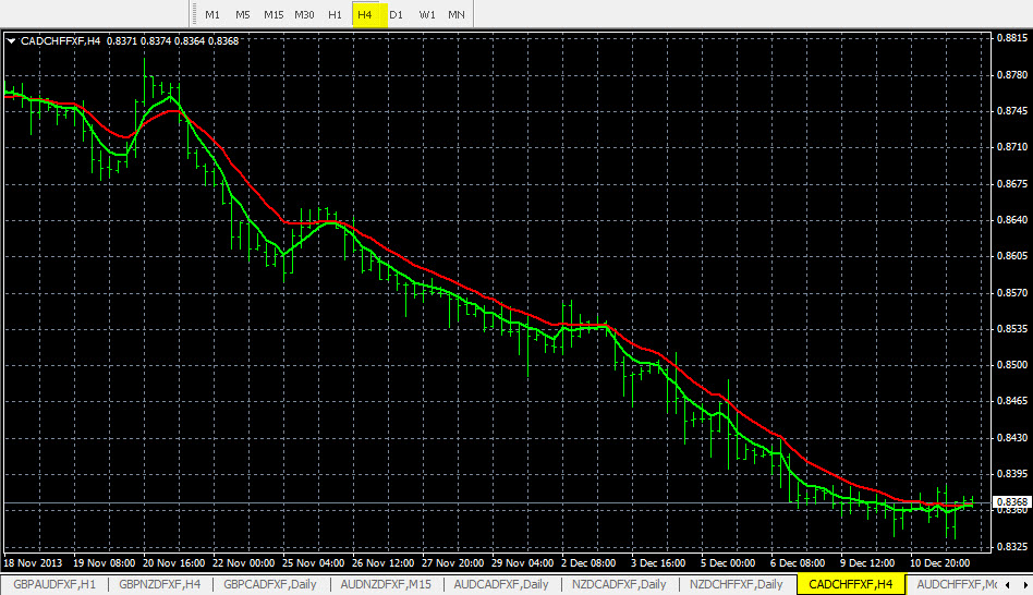 Forex Trend Analysis CAD/CHF 12-11-2013
