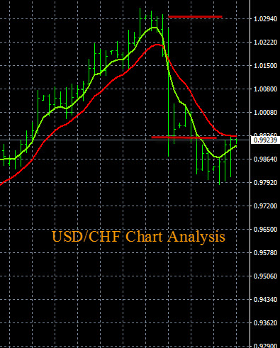 Forex Trading USD/CHF Chart 12-16-2015