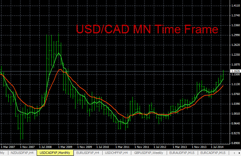 Forex Trends USD/CAD 12-17-2014