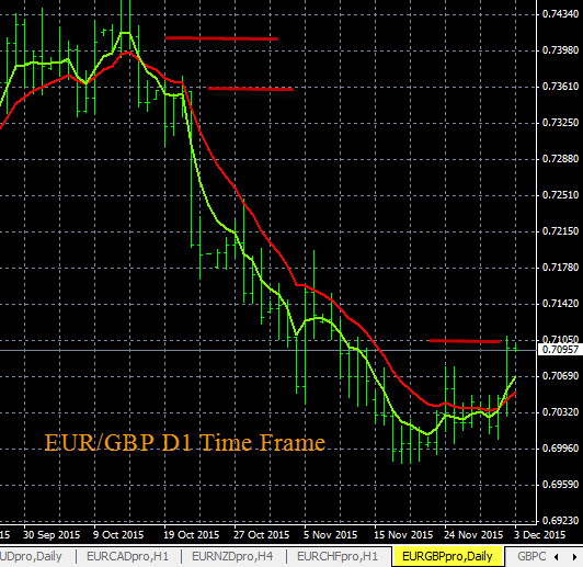 Forex Trend Charts EUR/GBP 12-2-2015