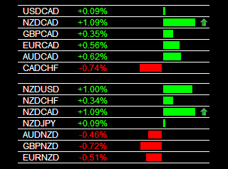 Live Forex Signals NZD Strength, CAD Weakness 12-3-2013