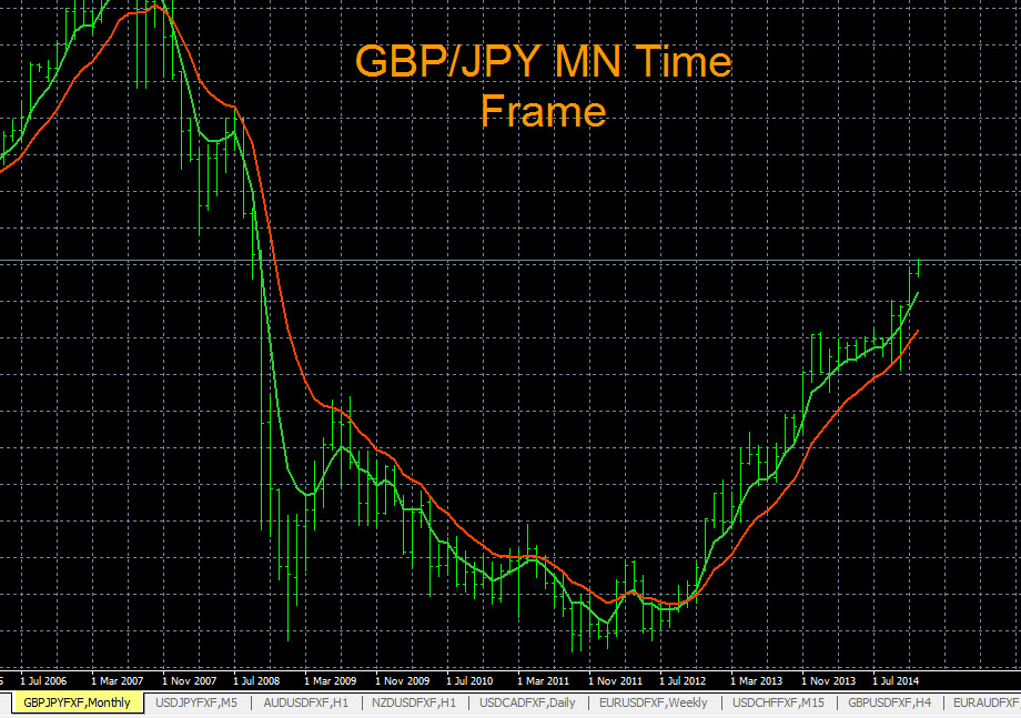 GBP/JPY MN Time Frame 12-3-2014