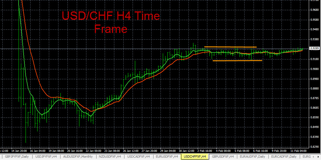 Forex Trend Analysis USD/CHF 2-11-2015