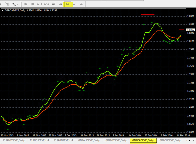 Hours Forex Chart