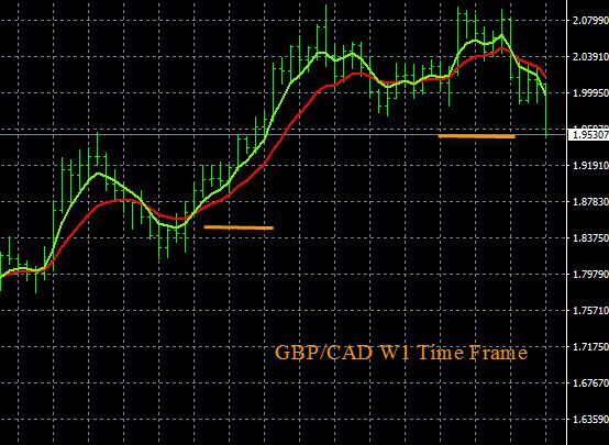 GBP/CAD Analysis 2-17-2016