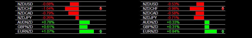 Forex Trading Alert NZD Weakness 2-18-2014