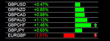 Forex Trading Signals GBP Strength 2-18-2015