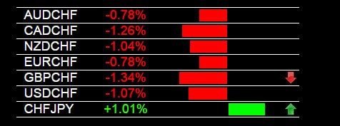 Currency Trading Signals CHF Strength 2-20-2015