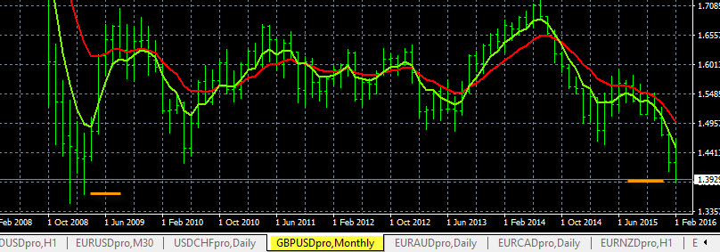 GBP/USD MN Time Frame 2-24-2016