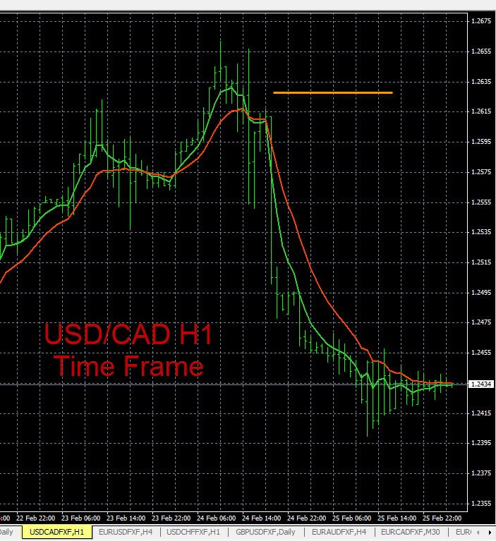 Forex Trends USD/CAD 2-25-2015