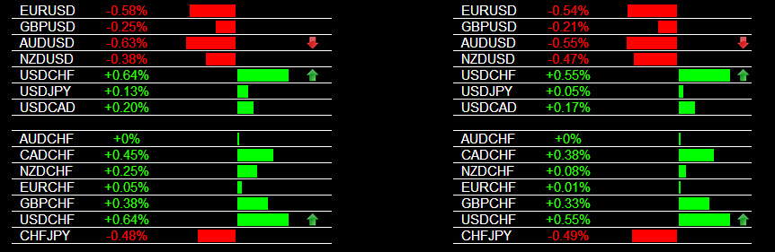 Currency Trading Signals USD Strength 2-26-2014