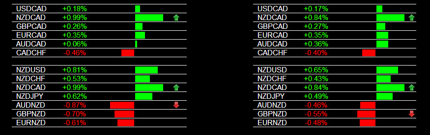 Currency Strength Trading NZD/CAD Buy Signal 2-27-2014