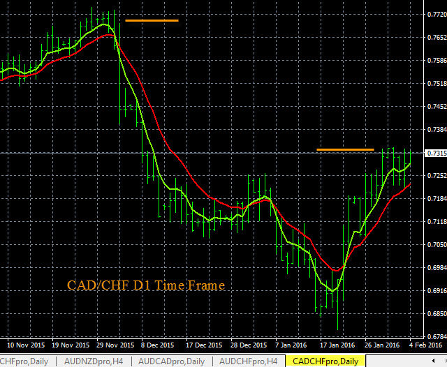 CAD/CHF Chart Analysis 2-3-2016