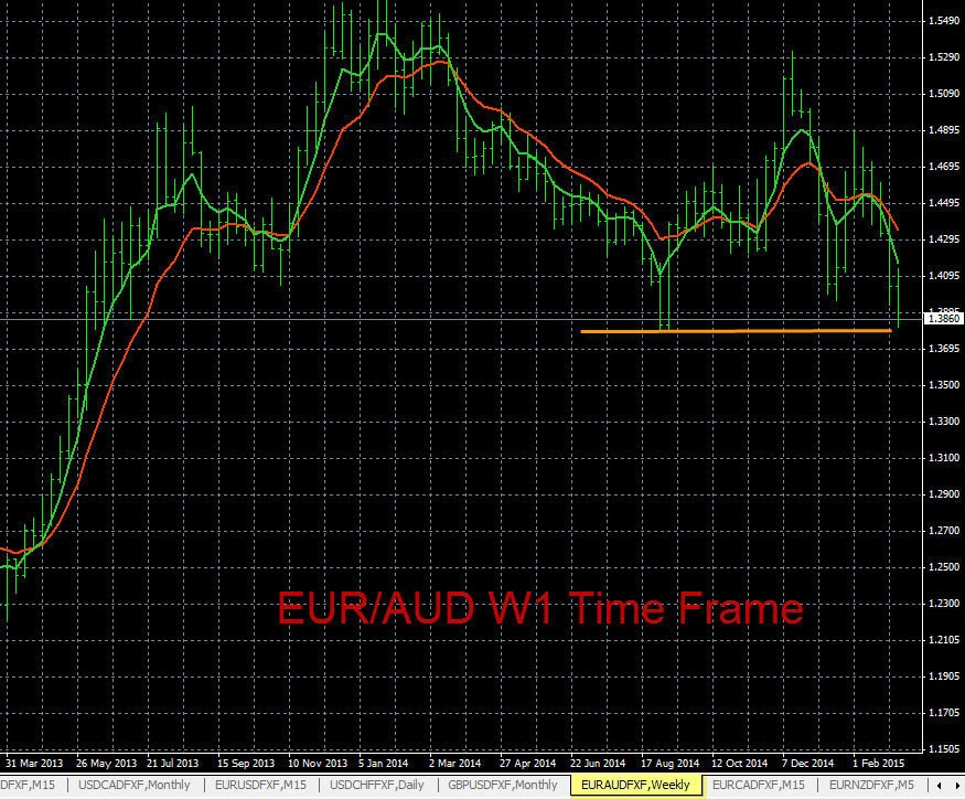 Forex Chart Analysis EUR/AUD 3-11-2015