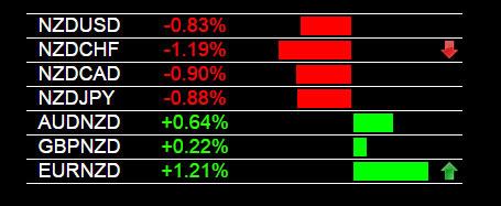 EUR/NZD Trade Signal 3-17-2015