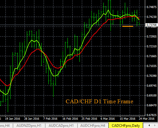 CAD/CHF Trend Chart 3-23-2016