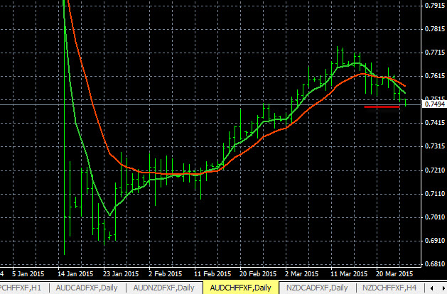 Currency Pair Analysis AUD/CHF 3-25-2015