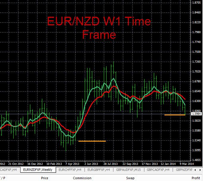 Forex trend analysis