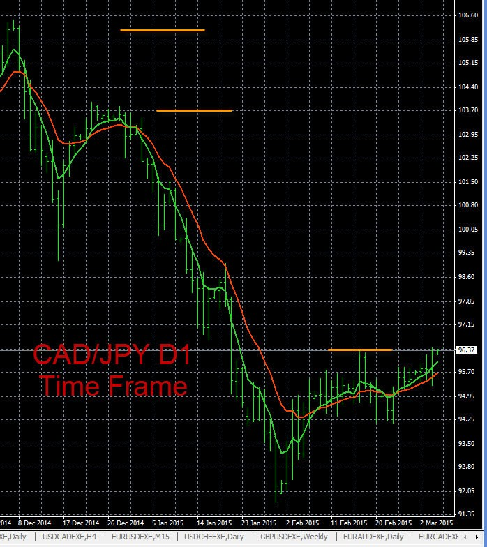 Forex Trading Charts CAD/JPY 3-4-2015